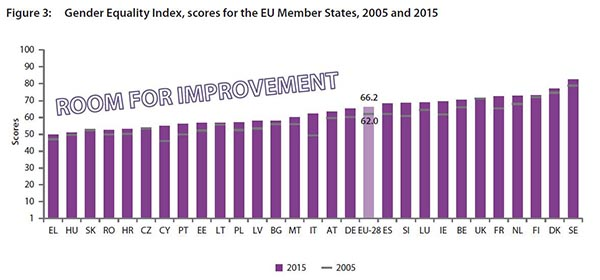 Gender quality index, score for the EU Members States, 2005 -2015