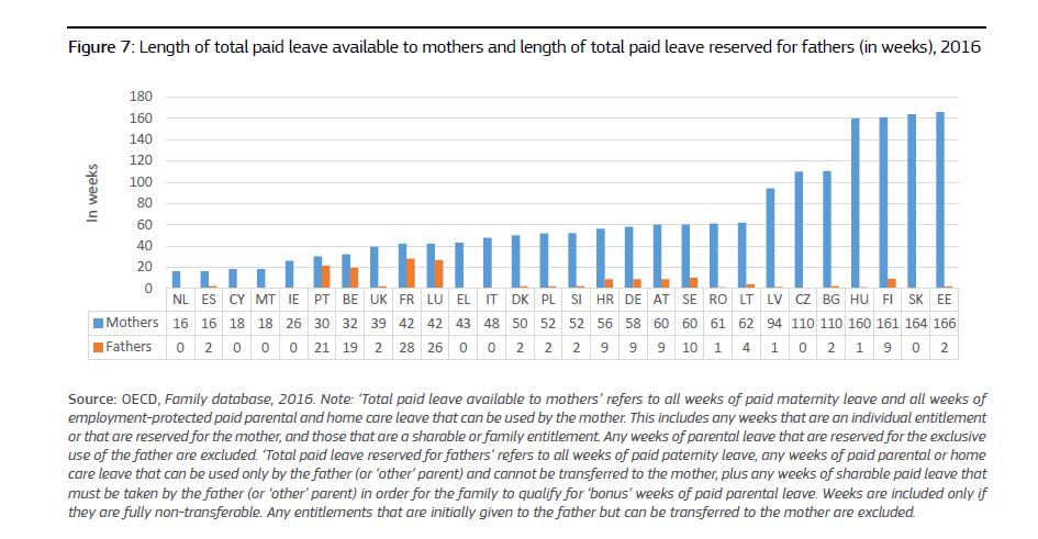 IMMAGINE Length of total paid leave