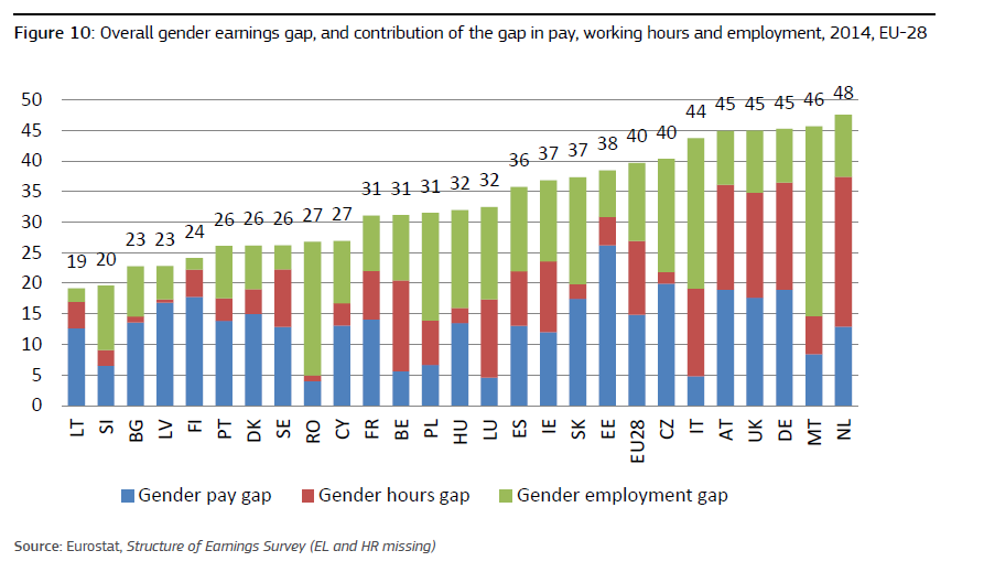 IMMAGINE Overall gender earnings gap, and contribution of the gap in pay, working hours and employment