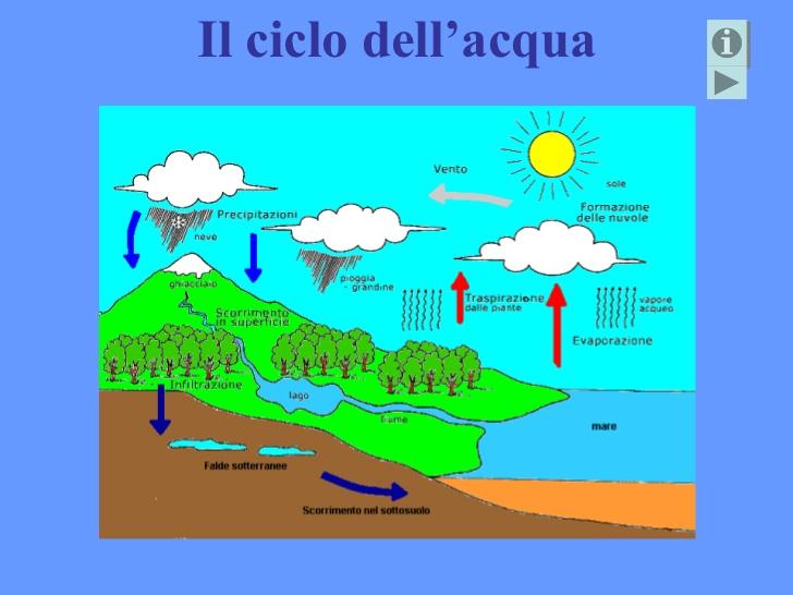 abbastanza Il Ciclo Dell'acqua - Lessons - Tes Teach DJ94