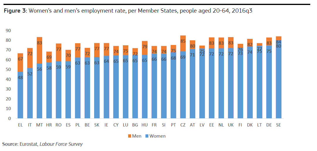 IMMAGINE women's and men's employment rate